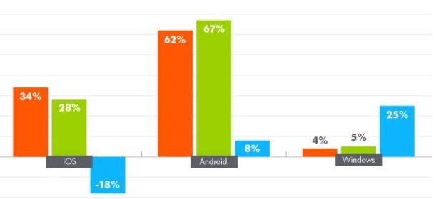 Android Leads Around Mobile OS