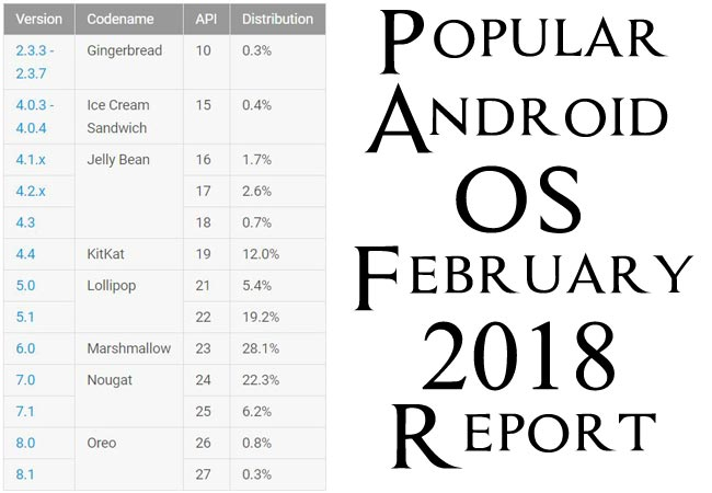 Popular Android OS February 2018 Report