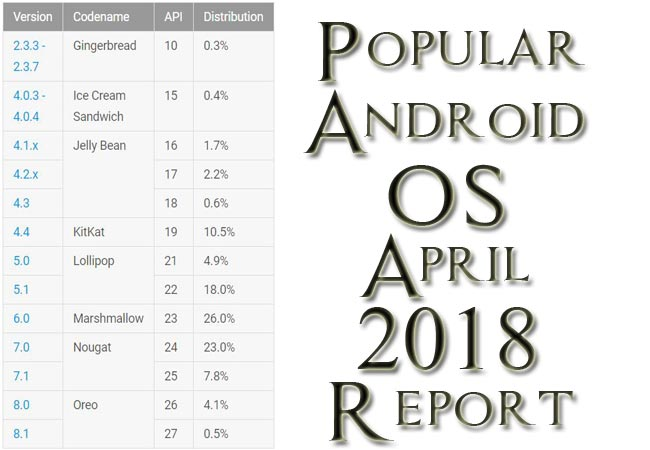 Popular Android OS April 2018 Report