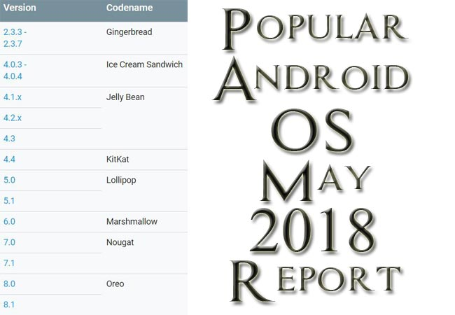 Popular Android OS May 2018 Report