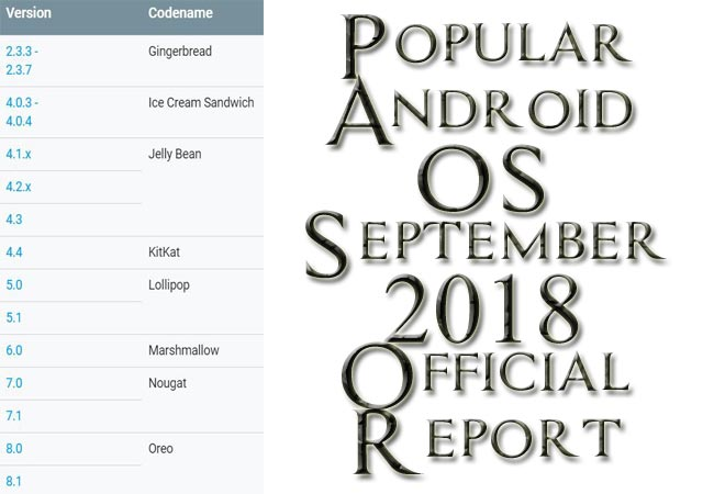 Popular Android OS September 2018 Official Report